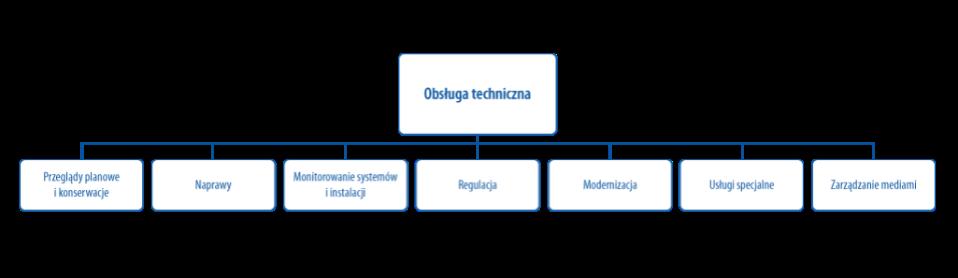 Obsługa techniczna